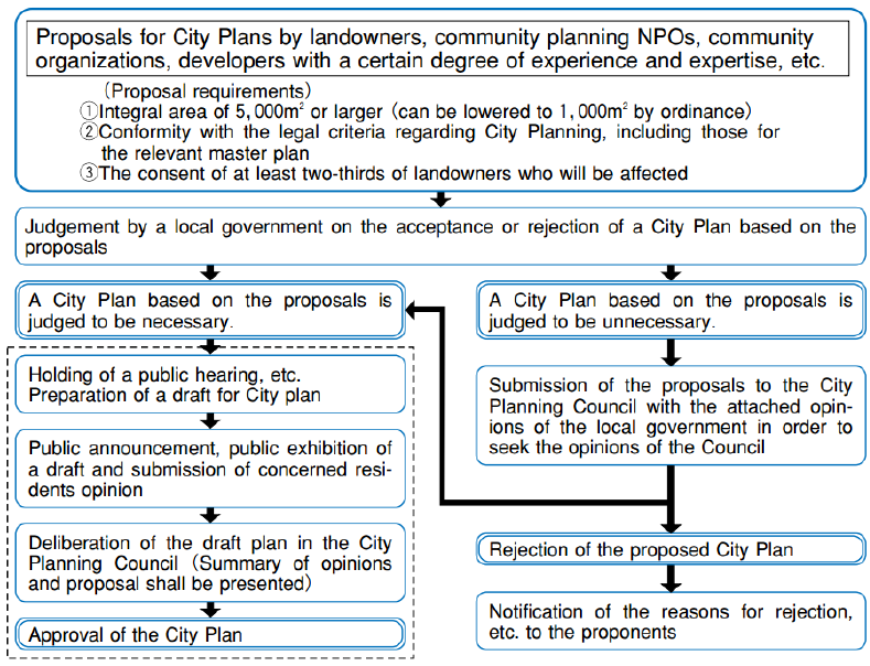 Figure 10: The City Planning approval process