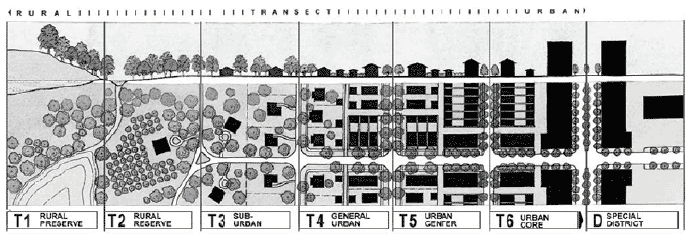 Figure 4.1 – 4: Developed by architect and planner Andrés Duany, the urban transect divides cities based on the density and intensity of urbanization, from rural to urban core. This guides the creation of a more appropriate transition of building height, size, and density.