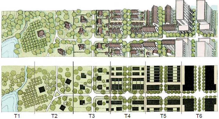 A typical transect starting with the least dense: Natural (T1), and ending with the most dense: Urban Core (T6).