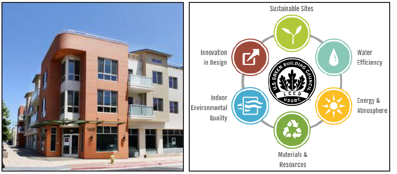 Left: Example of mixed-use development already existing in Gilroy. Allium Luxury Apartments. Right: There are many LEED Credit Catagories that new development can recieve.