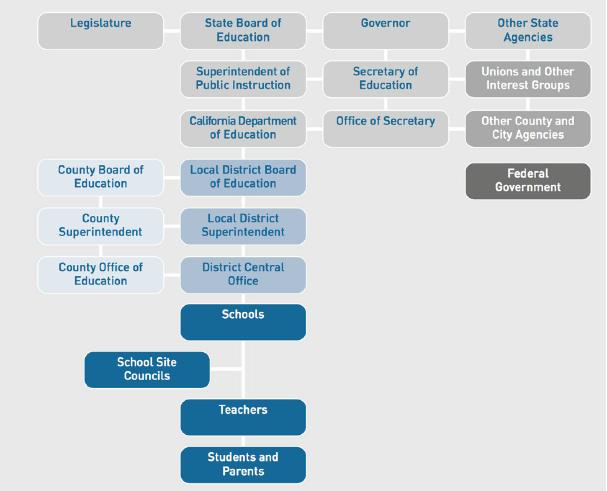 Figure 1: California Educational Governance System (UC Davis).