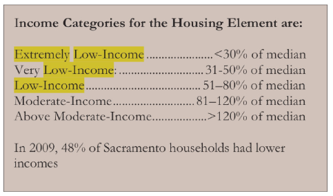 Figure 2: Income Categories for the Housing Element in Comparison to the Median Income (Sacramento General Plan, 2012).