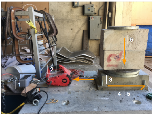 Figure 3.1: Friction Experiment Components 1. Load Cell 2. PullzAll 3. Precast concrete testing block 4. Grout Pad 5. Shim Pack 6. Additional Weight.
