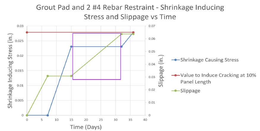 Graph 4.15 Shrinkage and Slippage vs Time