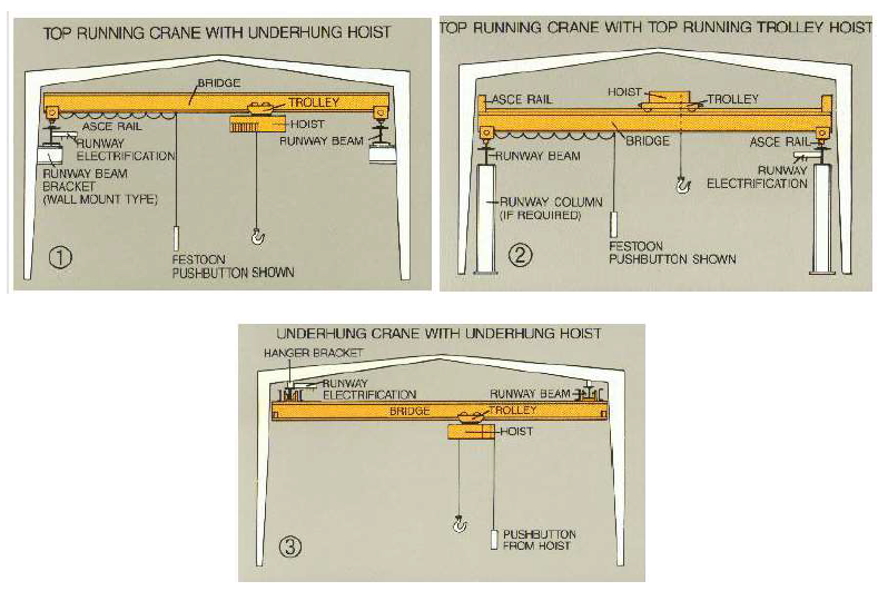 Figure 8: Possible Methods for Attaching Overhead Crane to Structures