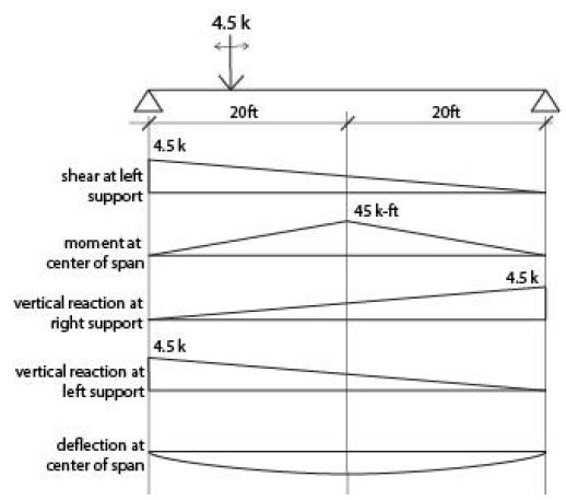Figure 11: Influence Lines for Bridge Girder