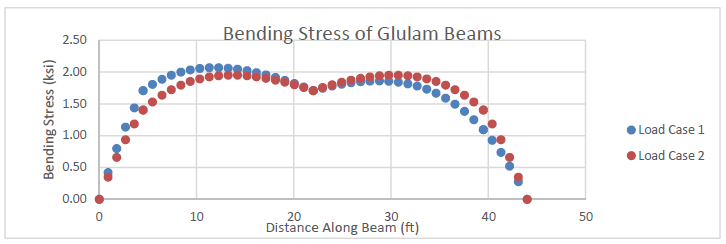 Figure 13: Bending Stress on Tapered Glulam Beams (load cases correspond