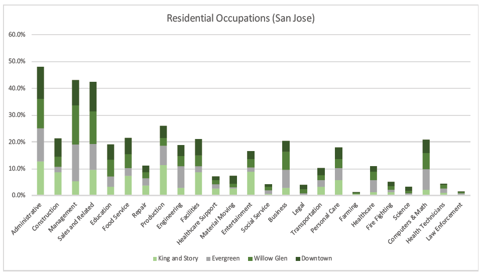 Figure 3: Occupations by industry in San Jose